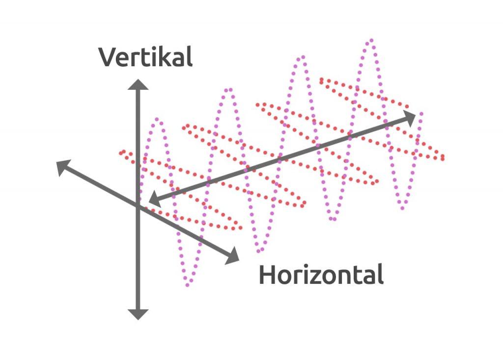 Vertikale und Horizontale Polarisation beim Satelliten Fernsehen